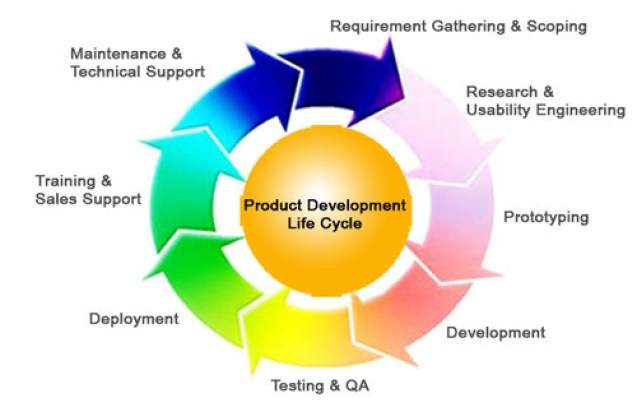 product-life-cycle-stages-accaglobalwall.com