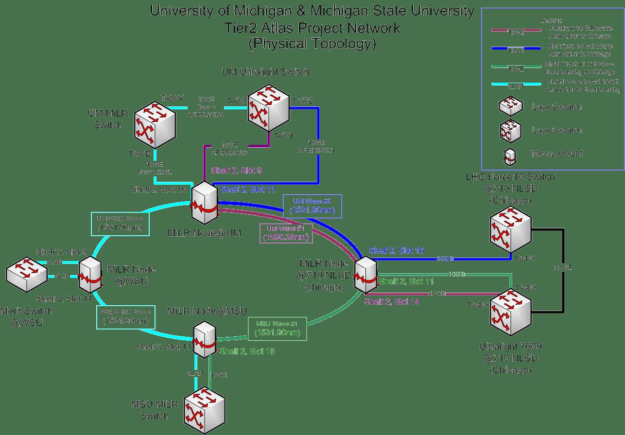NetworkPlanning < AGLT2 < Foswiki