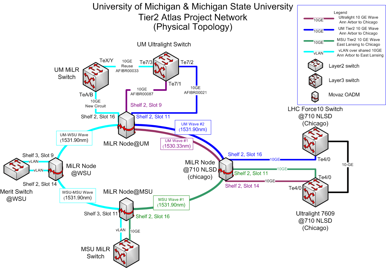 what is a logical network diagram building electrical wiring diagrams vs physical driverlayer search