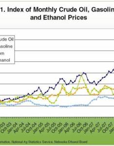 Index of monthly crude oil gasoline corn and ethanol prices also relationships implications for rh agmrc