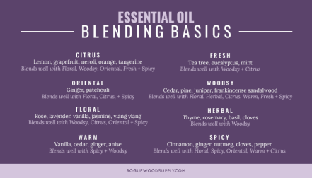 Nail+your+essential+oils+blends+every+time+with+this+reference+chart+_+Rogue+Wood+Supply