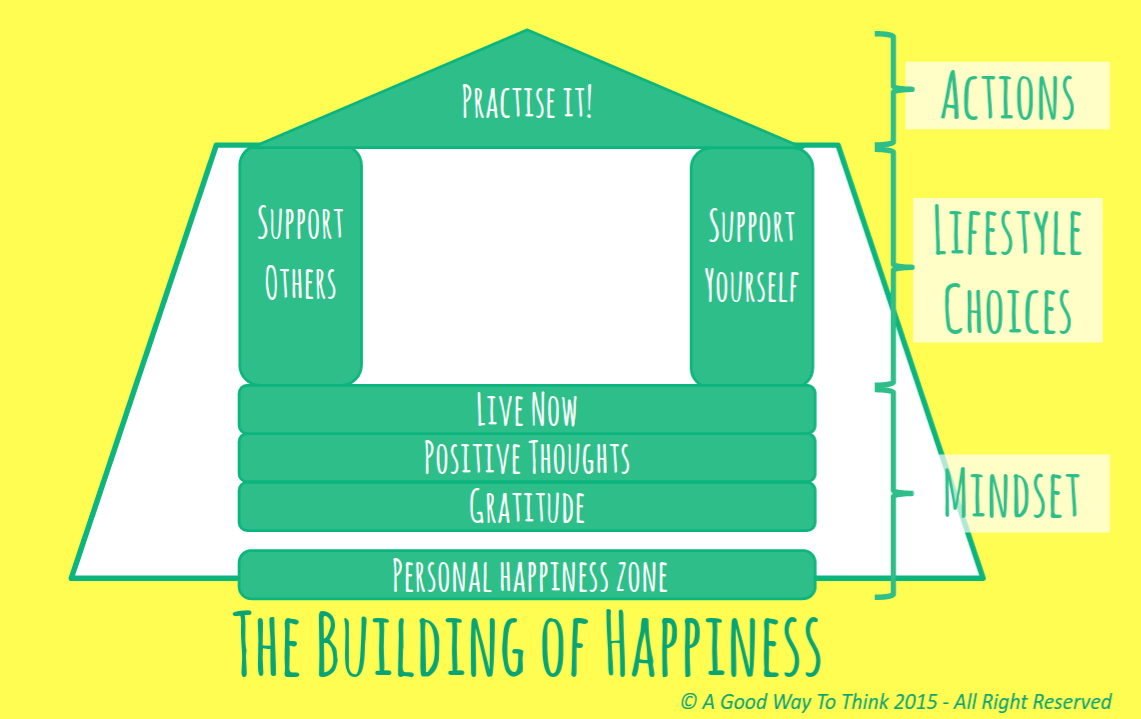 The Building of Happiness