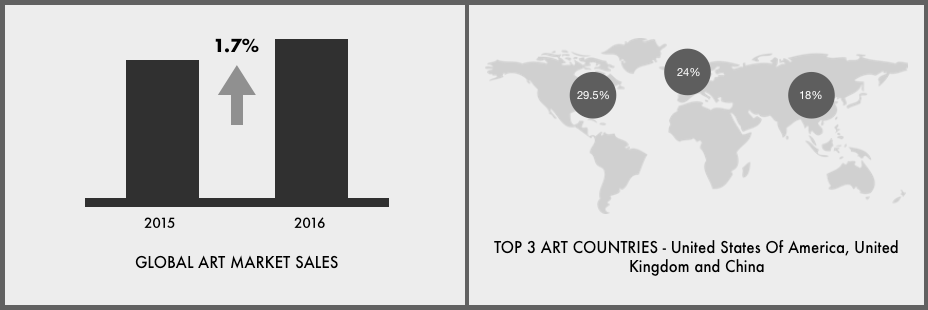 art market trends