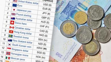 Photo of أسعار صرف العملات الأجنبية مقابل الدرهم ليوم الثلاثاء 24 يوليوز