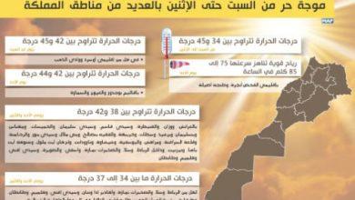 Photo of نشرة خاصة: موجة حر من السبت حتى الإثنين بالعديد من مناطق المملكة