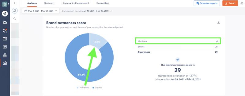 Facebook metrics - brand mentions