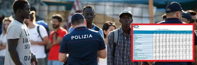 In Italia meno reati e meno stranieri