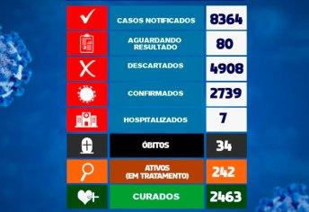 Brumado registrou 25 novos casos da Covid-19 nas últimas 24h