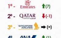 Emirates: A melhor Companhia Aérea do Mundo 2013