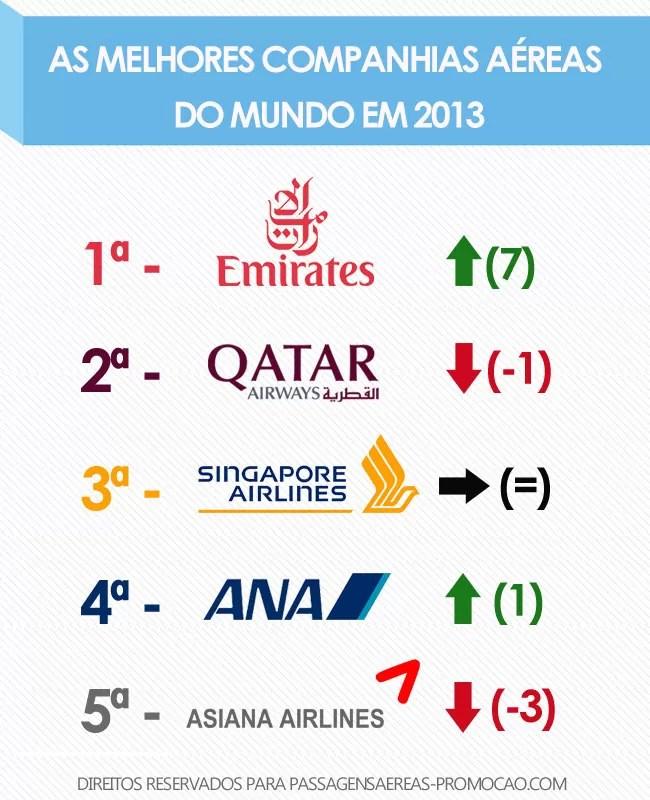 As melhores companhias aéreas do mundo 2013
