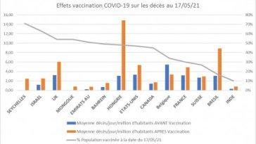 Depuis qu'on vaccine (anticovid), la mortalité moyenne quotidienne a augmenté dans 13 pays sur 14