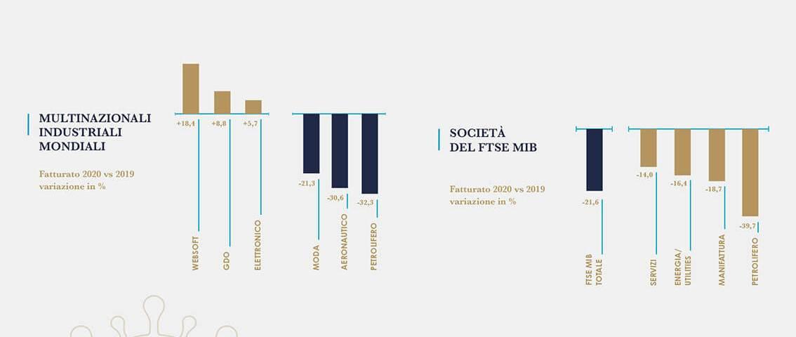 Gli effetti del Covid-19 sul 2020 delle multinazionali e del Ftse Mib