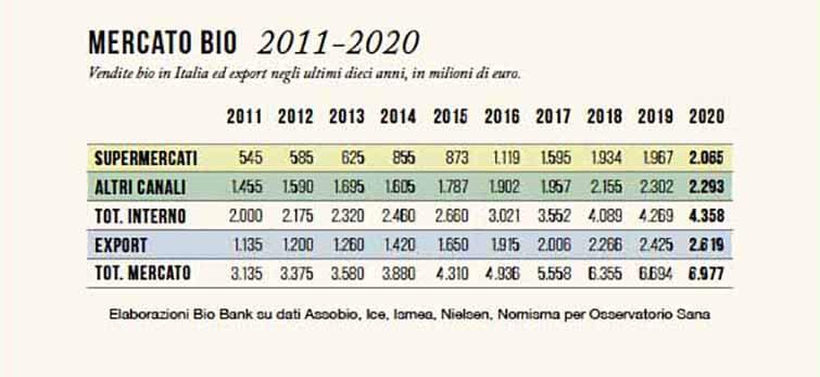 Online il Rapporto Bio Bank 2020