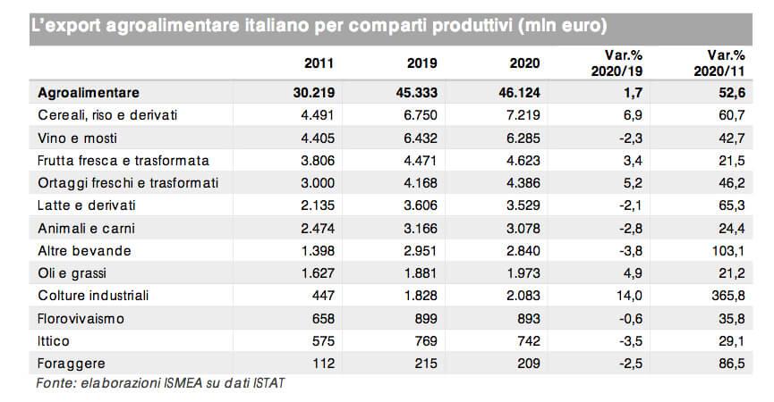 Export agroalimentare: nel 2020 frena ma tiene con un +1,7%