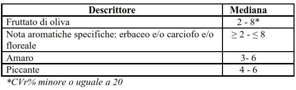 Olio di Calabria