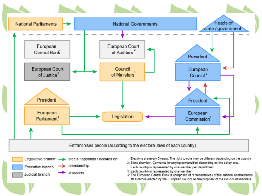 Eu org chart also opinion the gene editing decision parliament should not let it rh agri pulse