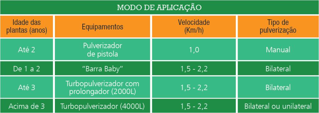 Fonte: Fundecitros; MANEJO - APLICAÇÃO DE ACARICIDAS