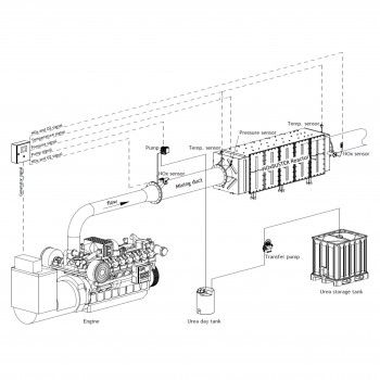 Selective Catalytic Reduction SCR