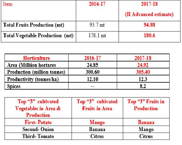 Horticulture Scenario 2017-018