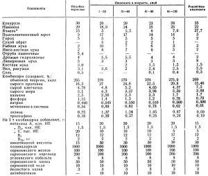 Примерный состав комбикормов для индеек