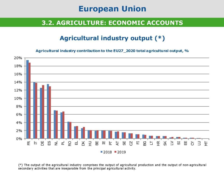 07 Agronetwork News Progetto LUISS - MiSE innovazioni Comparazione agroindustria paesei EU