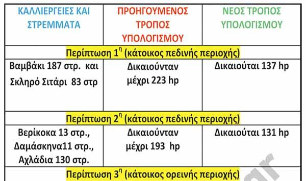 Σύγκριση κριτηρίων ιπποδύναμης τρακτέρ Σχεδίου Βελτίωσης.