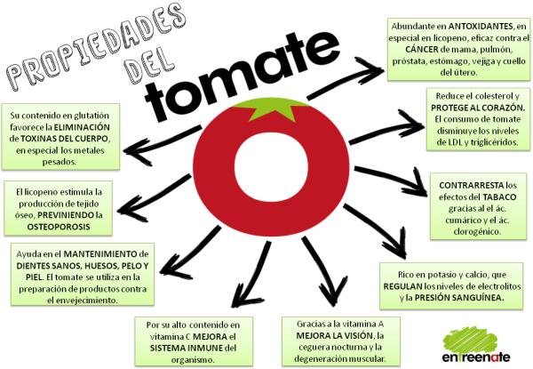 Más propiedades del tomate