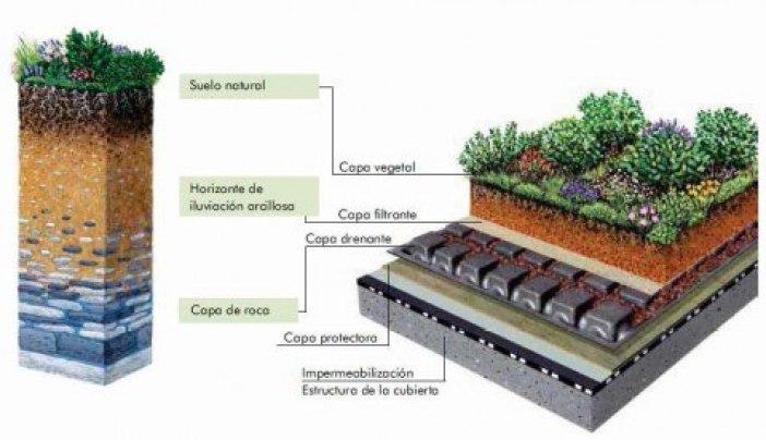 Las nuevas cubiertas vegetales imitan la estructura de suelo natural. Fuente: zinco-cubiertas-ecologicas.es