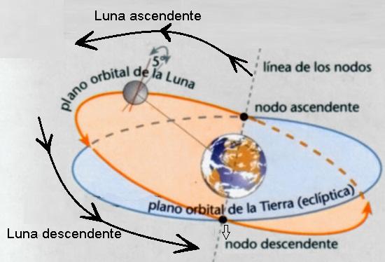 fases de luna ascendente y descendente