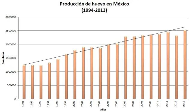 produccion de huevo en México