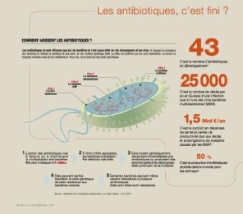 2_Antibiotiques _ Les antibiotiques, c'est fini _