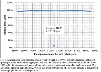 Yield response to plant population