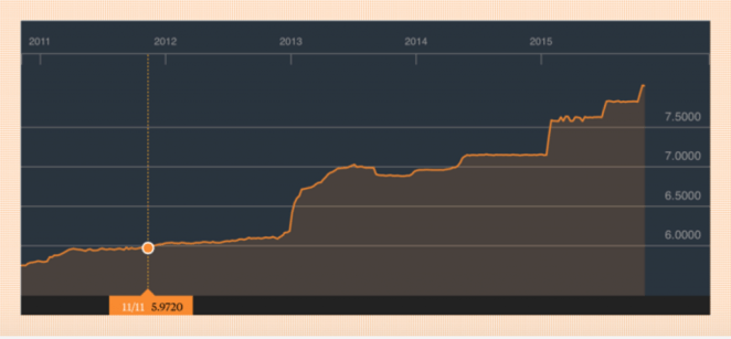 US Dollar to Egyptian Pound Exchange Rate, 2011 to 2015