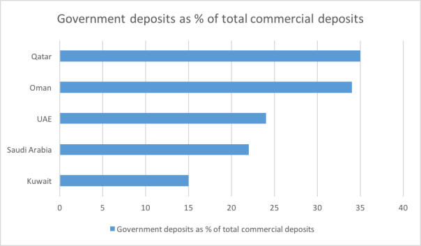 Chart 3: Government Deposits as a Percent of Total Commercial Deposits, GCC. Source: Central Banks, HSBC Research. Data for November 2015 for KSA, UAE and Qatar; October 2015 for Kuwait and Oman.