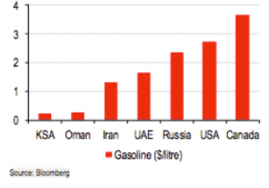 Chart 2: Gasoline Prices per Liter (in U.S. dollars); Source: HSBC Research, Bloomberg