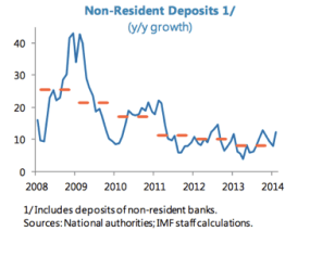 NonresidentDeposits