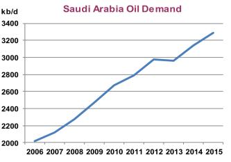 Saudi Energy Minister chart 1