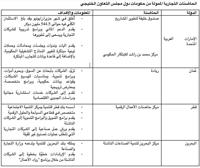جاذبية التكنولوجيا في الخليج
