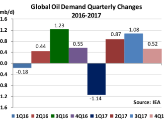 Global Oil Demand Quarterly Changes 2016-17