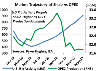 Market Trajectory of Shale vs OPEC