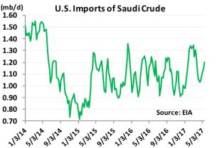 U.S. Imports of Saudi Crude