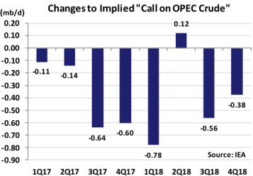 Changes to Implied Call on OPEC Crude