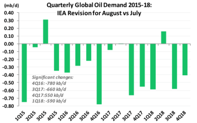 Quarterly Global Oil Demand