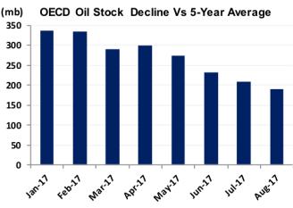 OECD Oil Stock Decline_Sept 22
