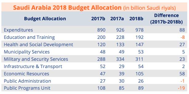 Saudi Arabia 2018 Budget