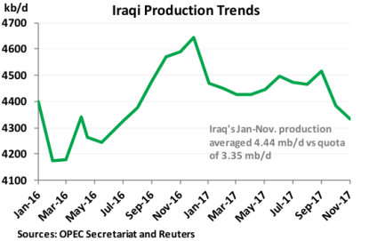 Iraqi Production Trends