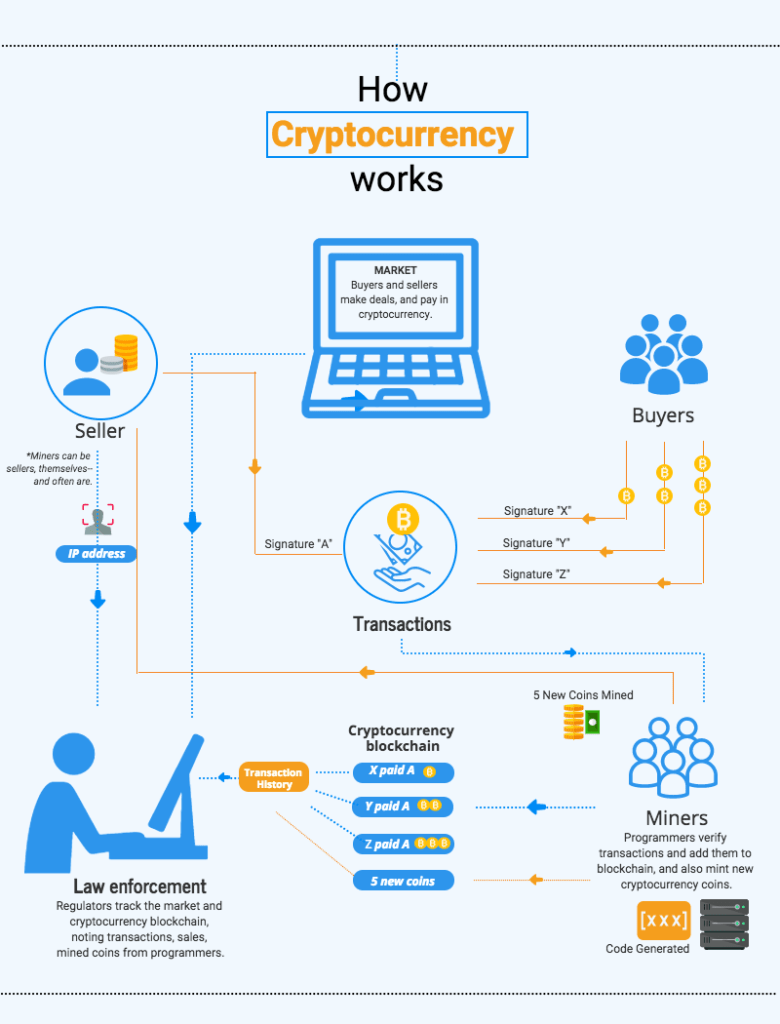 Cryto Currency