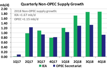Quarterly Non Opec Supply Growth