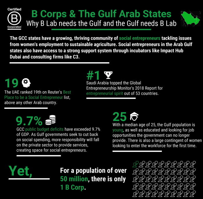 Why B Lab needs the Gulf and the Gulf needs B Lab