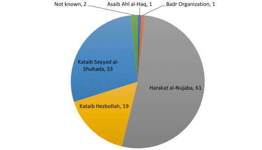 Iraqi Shia Combat Fatalities in Syria and Militia Affiliation